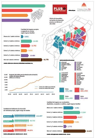 Grafische Übersicht für Immobilien in Asuncion