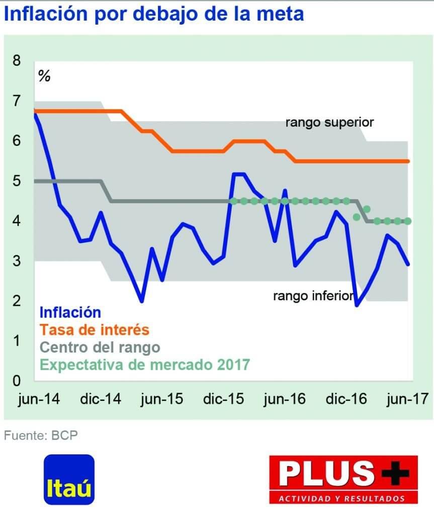 Diagramm: Zinsen und Inflation 2017