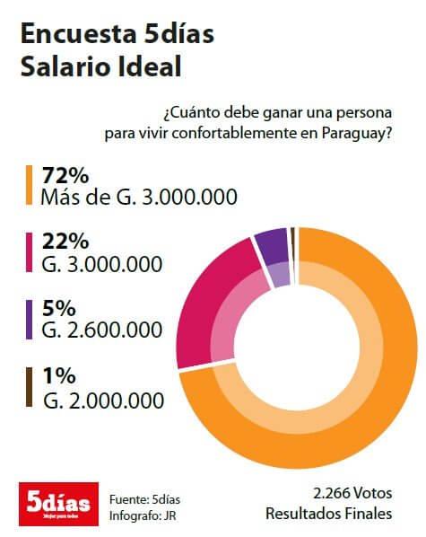 Übersicht Einkommen in Paraguay