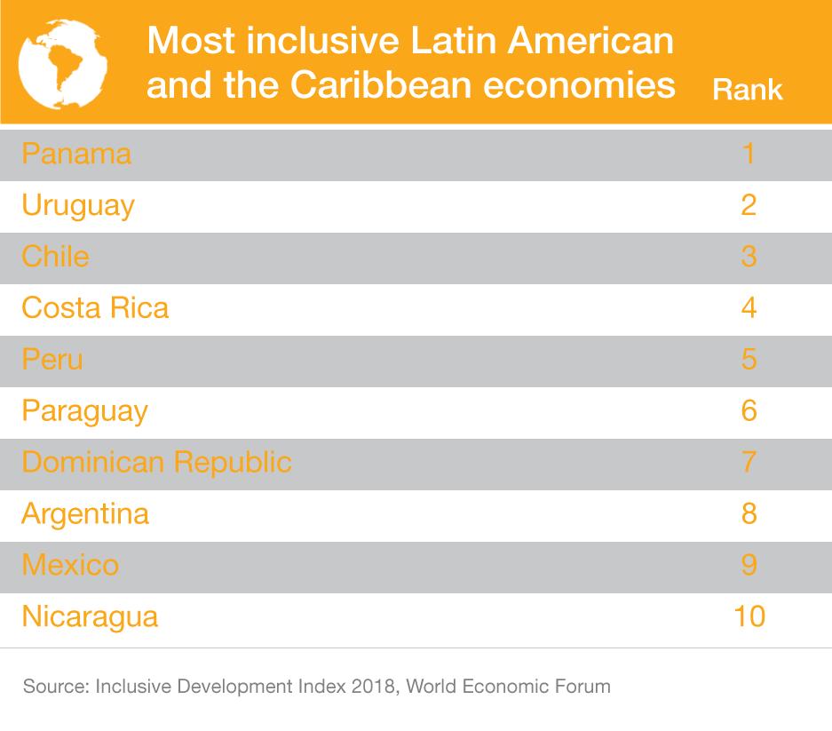 Zahlen zu Latainamerika
