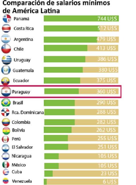 Diagramm mit Mindestlöhnen. Paraguay an 8. Stelle nach Ecuador