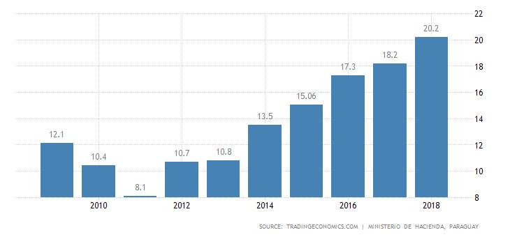 Staatverschuldung Paraguay